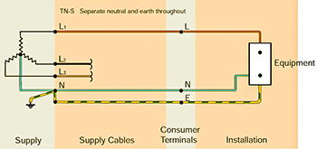 Earthing arrangements (Schematics) Page on