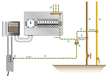 Domestic Protective Equipotential Bonding Layouts Page
